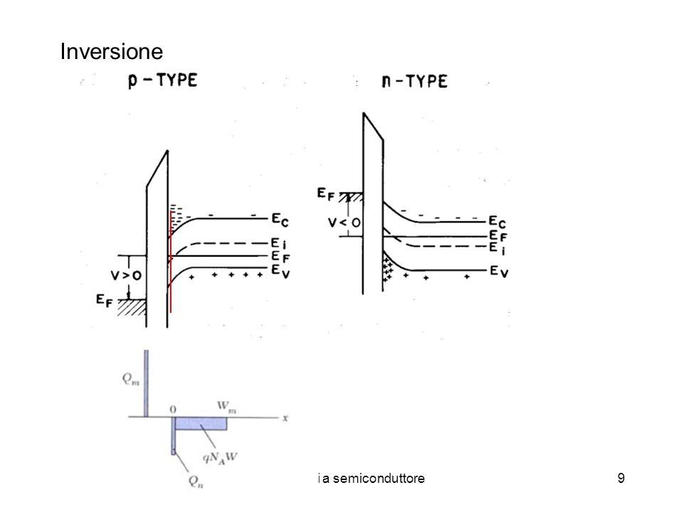 Dispositivi a semiconduttore10 V>>0 Nella fase di inversione in prossimità della superficie il livello intrinseco E i scende sotto E F e quindi la concentrazione di lacune diventa minore di quella degli elettroni n p >n i >p p