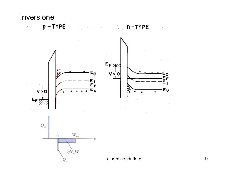 Dispositivi a semiconduttore9 Inversione