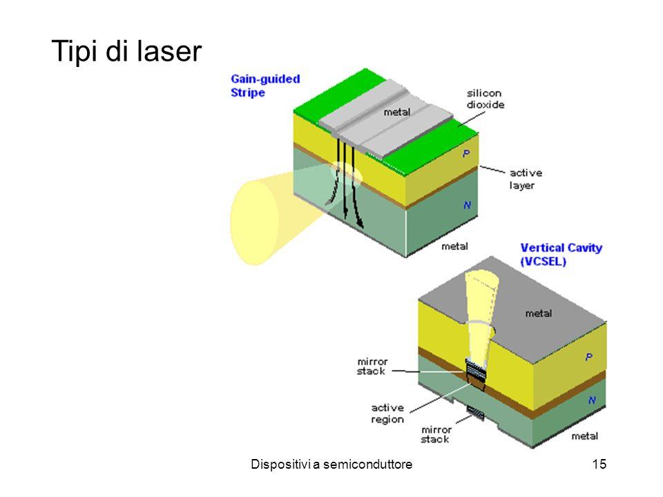 Dispositivi a semiconduttore15 Tipi di laser