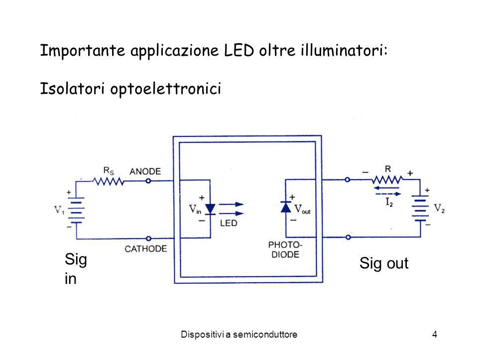 Dispositivi a semiconduttore4 Importante applicazione LED oltre illuminatori: Isolatori optoelettronici Sig in Sig out