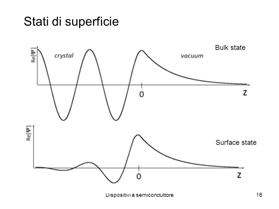Dispositivi a semiconduttore16 Stati di superficie Bulk state Surface state