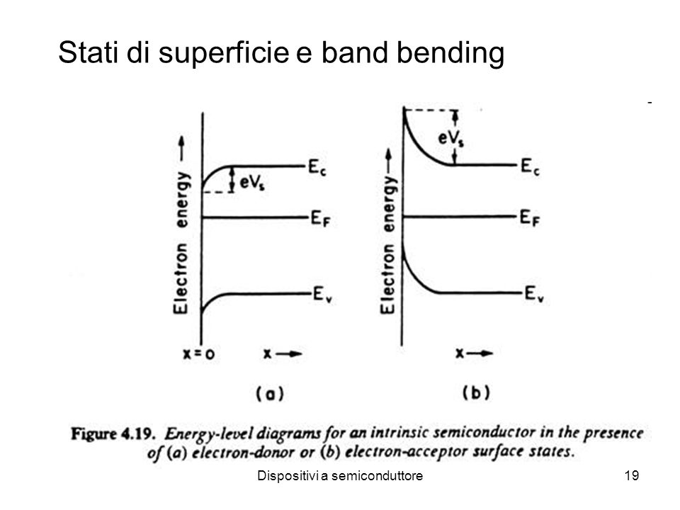 Dispositivi a semiconduttore19 Stati di superficie e band bending
