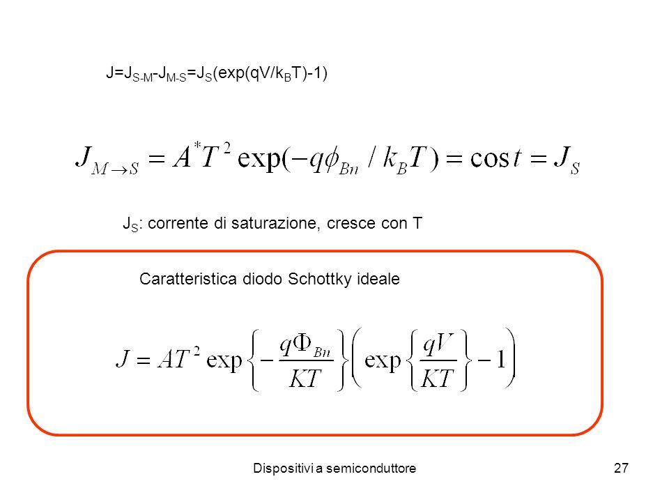 Dispositivi a semiconduttore27 J=J S-M -J M-S =J S (exp(qV/k B T)-1) J S : corrente di saturazione, cresce con T Caratteristica diodo Schottky ideale