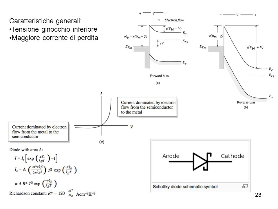 Dispositivi a semiconduttore28 Caratteristiche generali: Tensione ginocchio inferiore Maggiore corrente di perdita