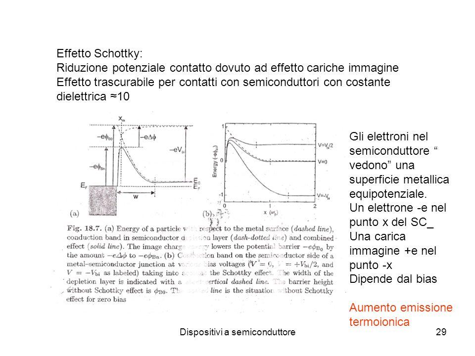 Dispositivi a semiconduttore29 Effetto Schottky: Riduzione potenziale contatto dovuto ad effetto cariche immagine Effetto trascurabile per contatti con semiconduttori con costante dielettrica 10 Gli elettroni nel semiconduttore vedono una superficie metallica equipotenziale.
