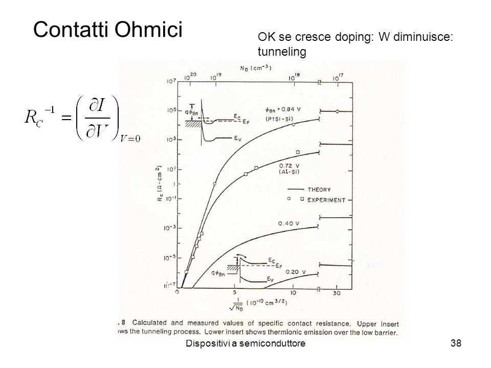 Dispositivi a semiconduttore38 Contatti Ohmici OK se cresce doping: W diminuisce: tunneling