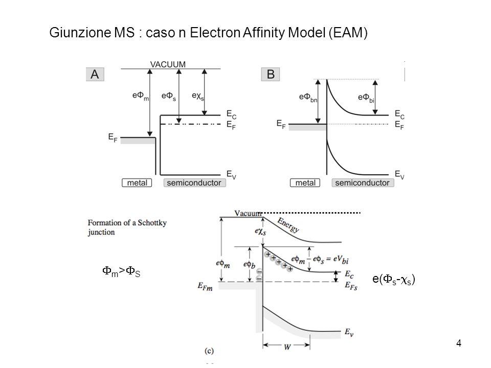 4 Giunzione MS : caso n Electron Affinity Model (EAM) e( s - s ) m > S