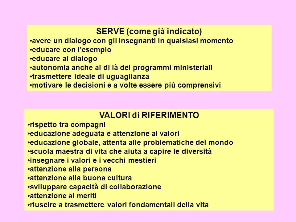 SERVE (come già indicato) avere un dialogo con gli insegnanti in qualsiasi momento educare con l'esempio educare al dialogo autonomia anche al di là d