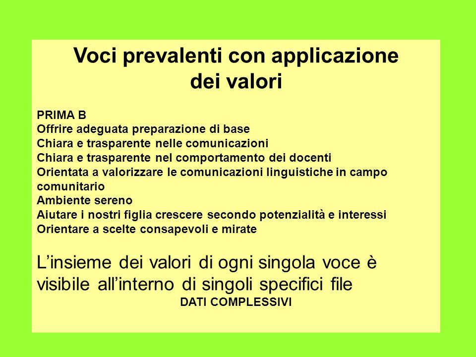 Voci prevalenti con applicazione dei valori PRIMA B Offrire adeguata preparazione di base Chiara e trasparente nelle comunicazioni Chiara e trasparent