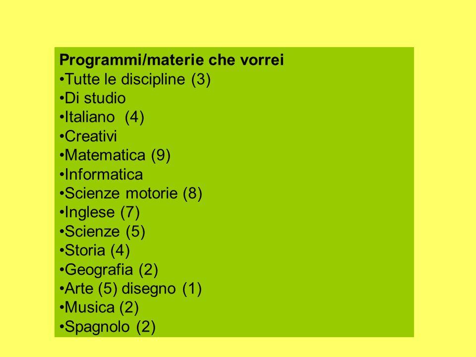 Programmi/materie che vorrei Tutte le discipline (3) Di studio Italiano (4) Creativi Matematica (9) Informatica Scienze motorie (8) Inglese (7) Scienz