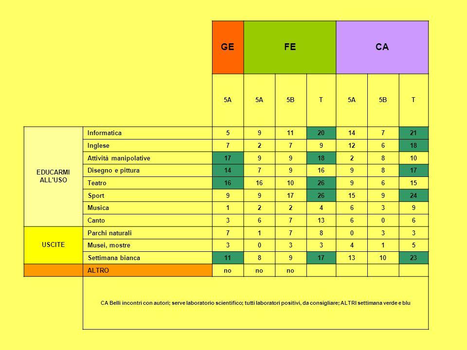Programmi/materie che vorrei Tutte le discipline (3) Di studio Italiano (4) Creativi Matematica (9) Informatica Scienze motorie (8) Inglese (7) Scienze (5) Storia (4) Geografia (2) Arte (5) disegno (1) Musica (2) Spagnolo (2)