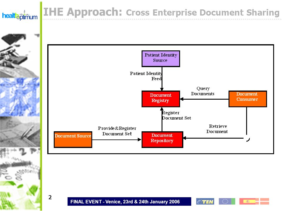 FINAL EVENT - Venice, 23rd & 24th January 2006 2 IHE Approach: Cross Enterprise Document Sharing