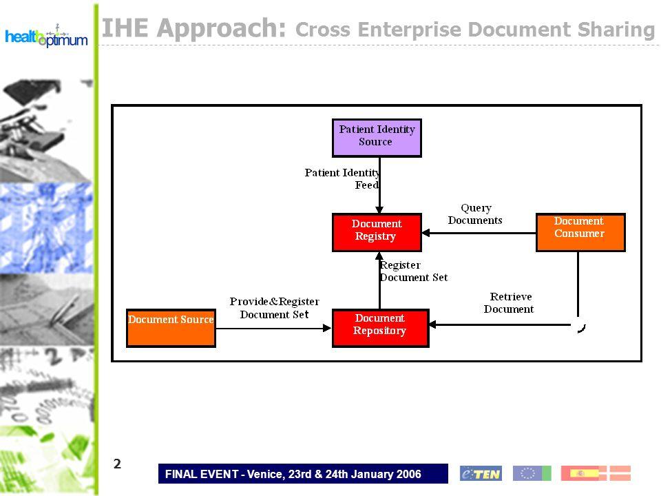 FINAL EVENT - Venice, 23rd & 24th January 2006 3 XDS Standards Used Healthcare Content Standards HL7 CDA, CEN EHRcom HL7, ASTM CCR DICOM … Internet Standards HTML, HTTP, ISO, PDF, JPEG … Electronic Business Standards ebXML, SOAP …
