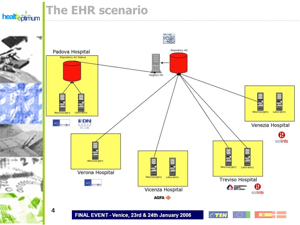 FINAL EVENT - Venice, 23rd & 24th January 2006 4 The EHR scenario