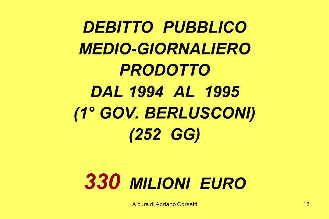A cura di Adriano Corsetti13 DEBITTO PUBBLICO MEDIO-GIORNALIERO PRODOTTO DAL 1994 AL 1995 (1° GOV.