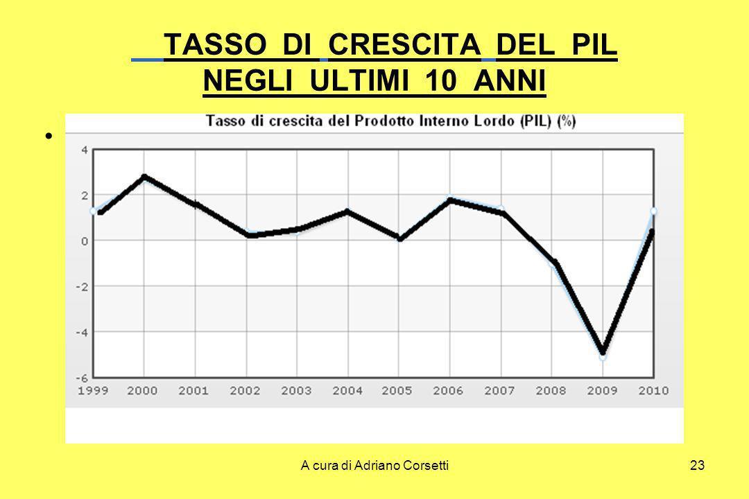 A cura di Adriano Corsetti23 TASSO DI CRESCITA DEL PIL NEGLI ULTIMI 10 ANNI