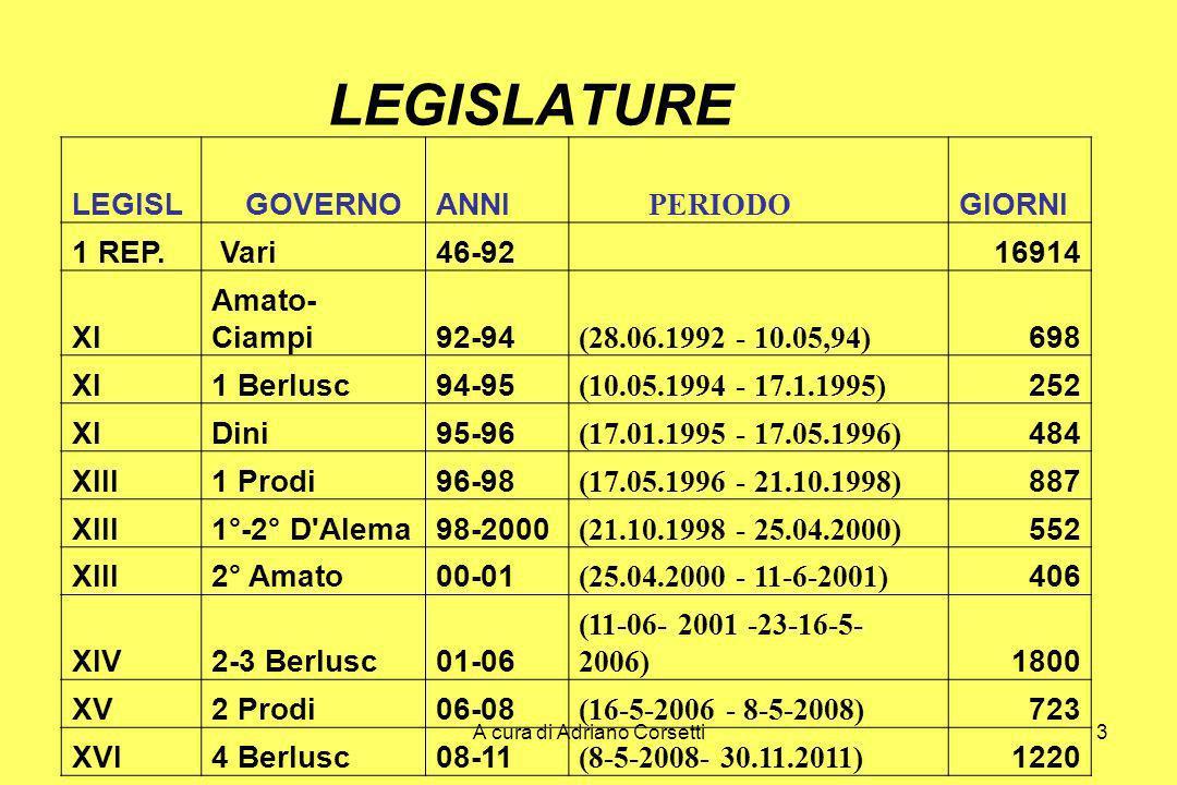 A cura di Adriano Corsetti24 VALORI DI CRESCITA DEL PIL