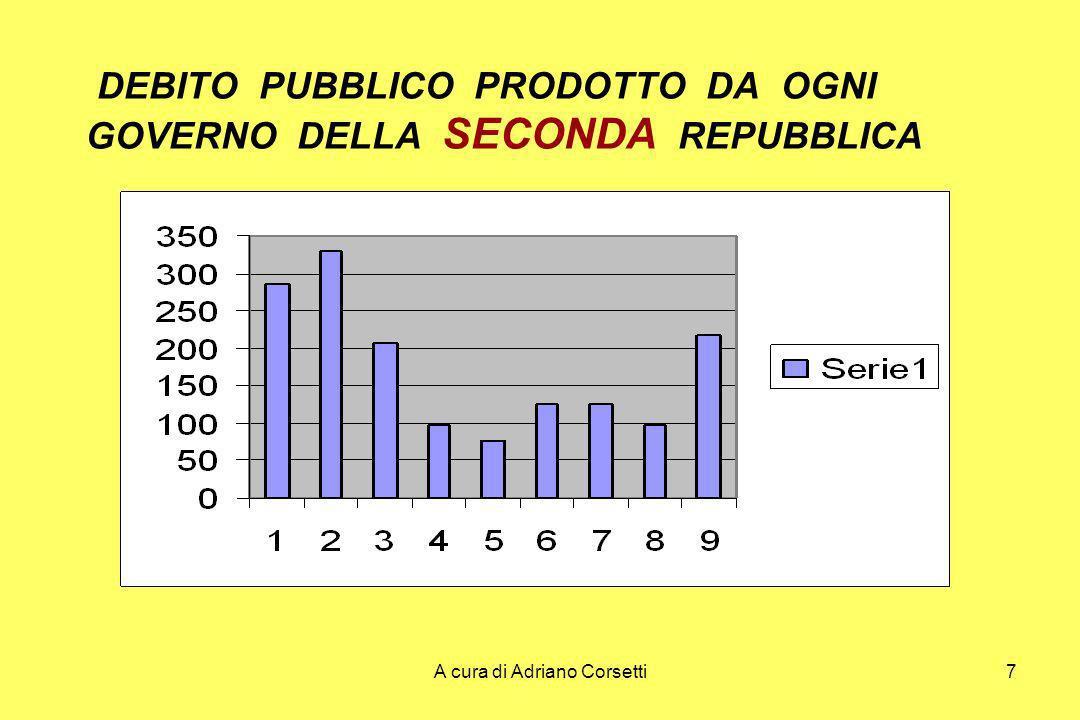 A cura di Adriano Corsetti7 DEBITO PUBBLICO PRODOTTO DA OGNI GOVERNO DELLA SECONDA REPUBBLICA