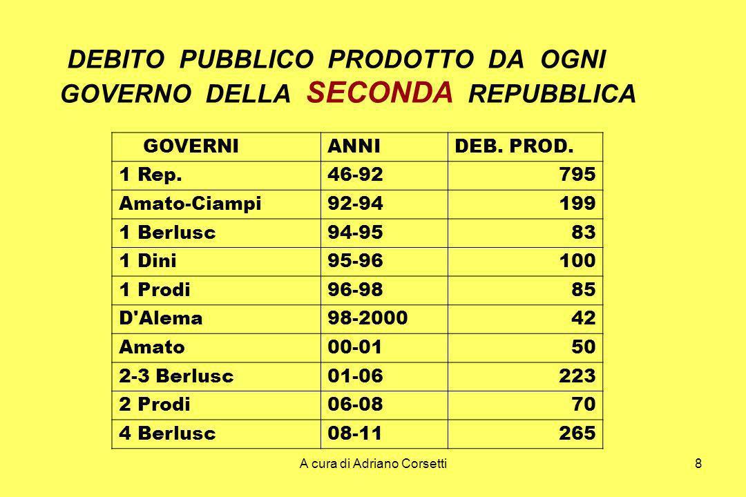 A cura di Adriano Corsetti8 DEBITO PUBBLICO PRODOTTO DA OGNI GOVERNO DELLA SECONDA REPUBBLICA GOVERNIANNIDEB.