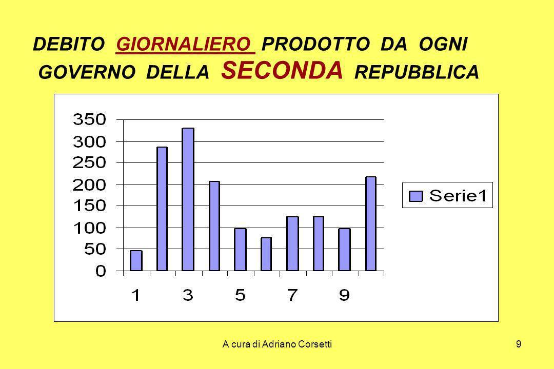 A cura di Adriano Corsetti10 DEBITO GIORNALIERO PRODOTTO DA OGNI GOVERNO DELLA SECONDA REPUBBLICA GOVERNI DEBITO GIORNALIERO 1 Rep.47 Amato-Ciampi285 1 Berlusc330 1 Dini207 1 Prodi96 D Alema76 Amato124 2-3 Berlusc124 2 Prodi97 4 Berlusc217