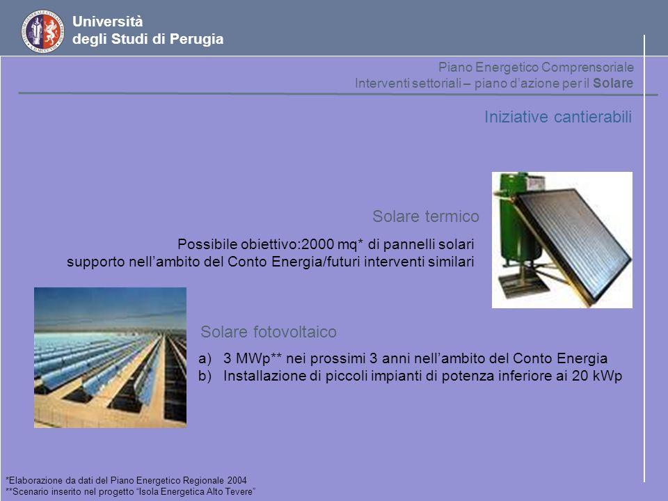 Università degli Studi di Perugia Iniziative cantierabili Possibile obiettivo:2000 mq* di pannelli solari supporto nellambito del Conto Energia/futuri