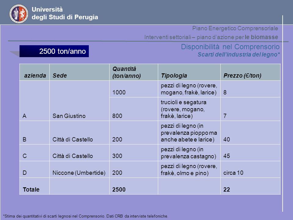Università degli Studi di Perugia Disponibilità nel Comprensorio Scarti dellindustria del legno* *Stima dei quantitativi di scarti legnosi nel Compren