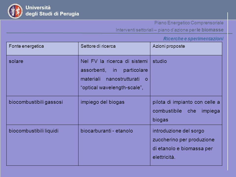 Università degli Studi di Perugia Ricerche e sperimentazioni Fonte energeticaSettore di ricercaAzioni proposte solare Nel FV la ricerca di sistemi ass
