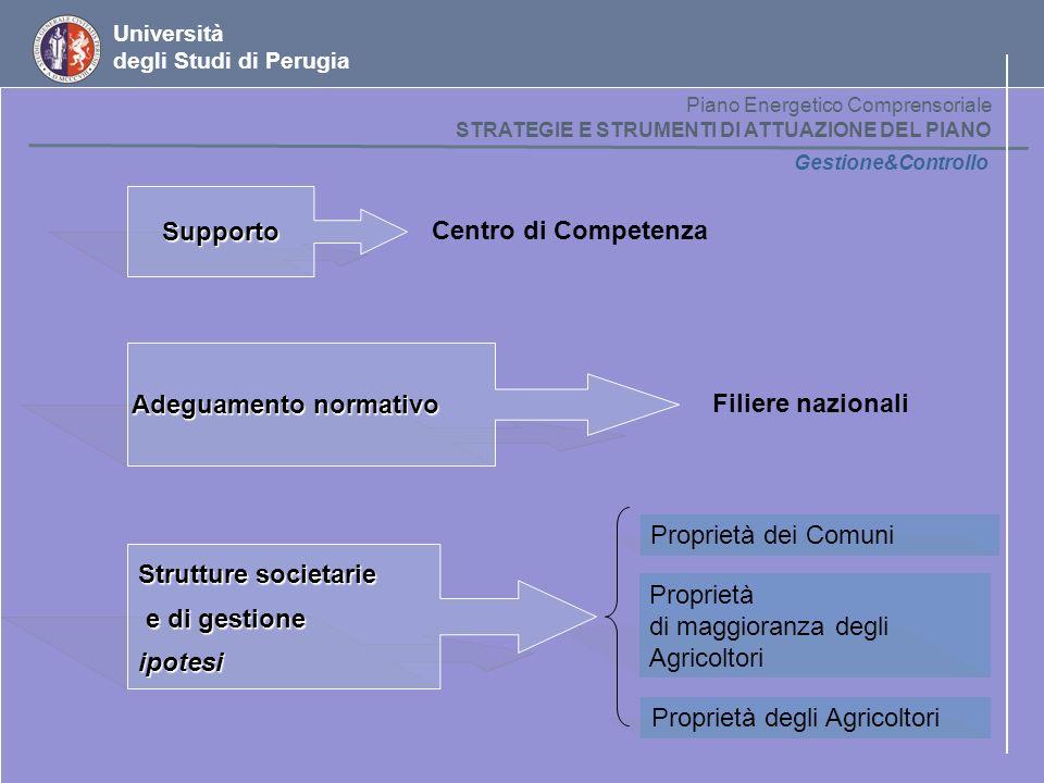 Università degli Studi di Perugia Gestione&Controllo Supporto Centro di Competenza Adeguamento normativo Filiere nazionali Proprietà dei Comuni Propri