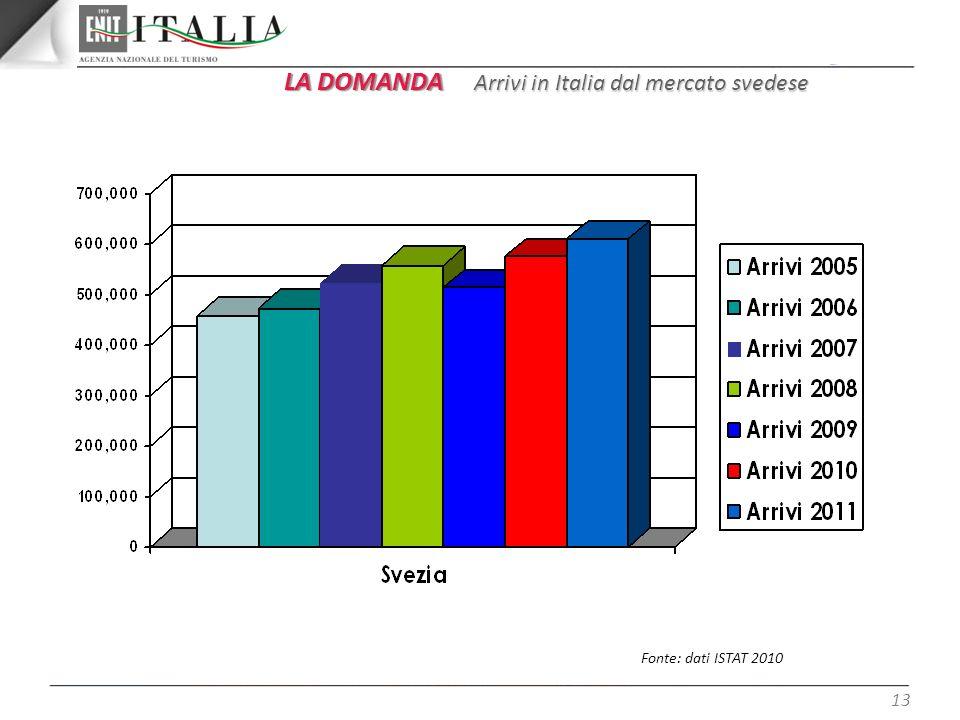 13 LA DOMANDA Arrivi in Italia dal mercato svedese Fonte: dati ISTAT 2010