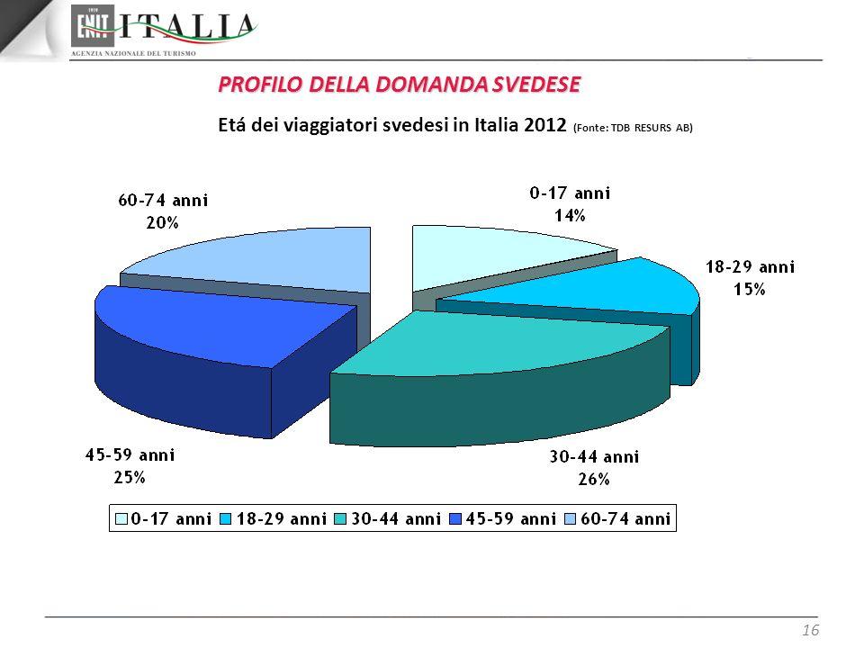 16 PROFILO DELLA DOMANDA SVEDESE Etá dei viaggiatori svedesi in Italia 2012 (Fonte: TDB RESURS AB)