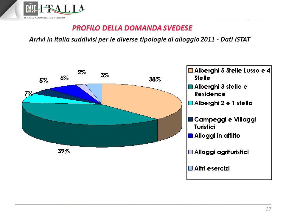 17 Arrivi in Italia suddivisi per le diverse tipologie di alloggio 2011 - Dati ISTAT PROFILO DELLA DOMANDA SVEDESE