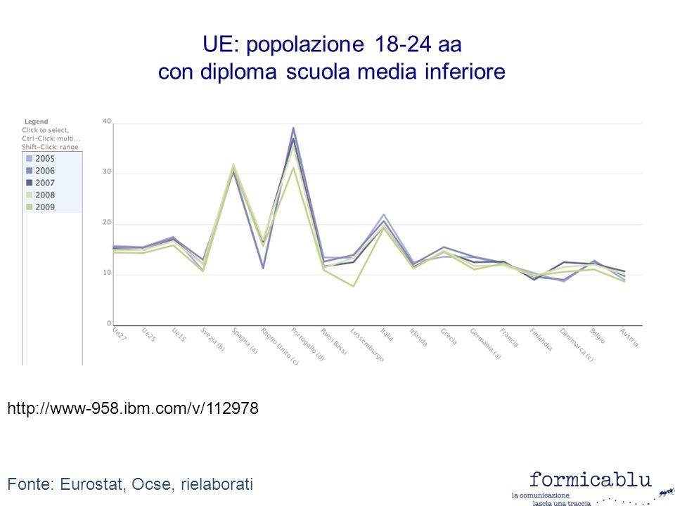 UE: popolazione 18-24 aa con diploma scuola media inferiore Fonte: Eurostat, Ocse, rielaborati http://www-958.ibm.com/v/112978