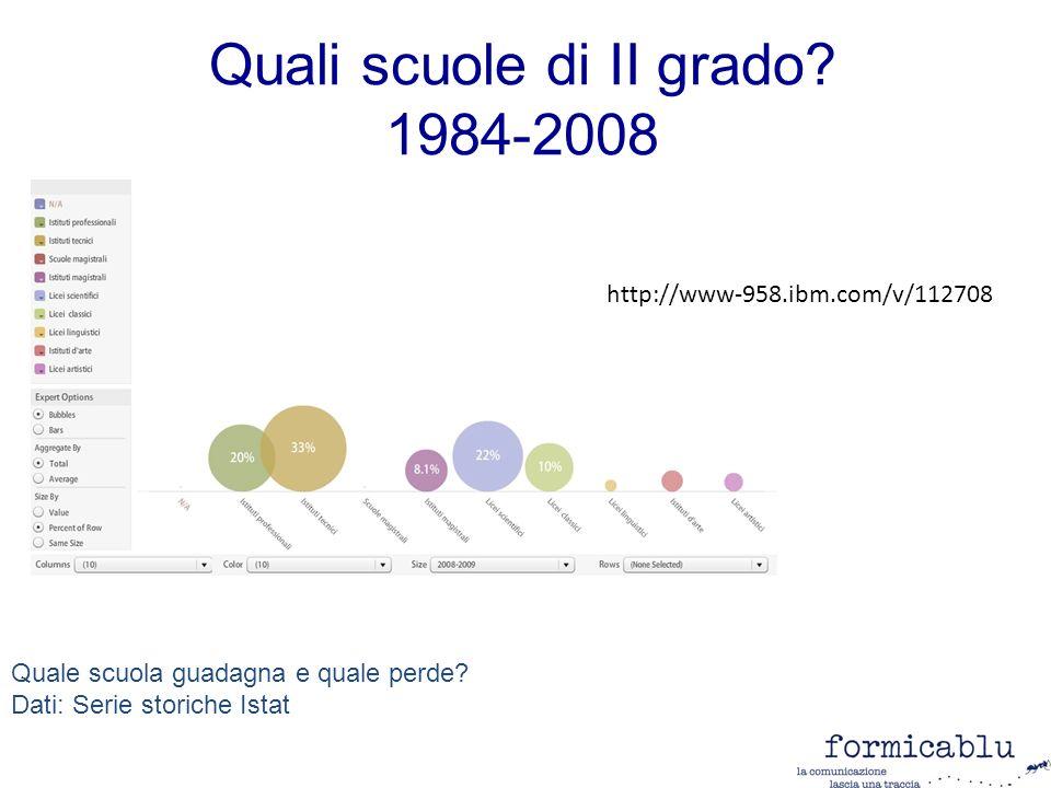 Quali scuole di II grado.1984-2008 Quale scuola guadagna e quale perde.