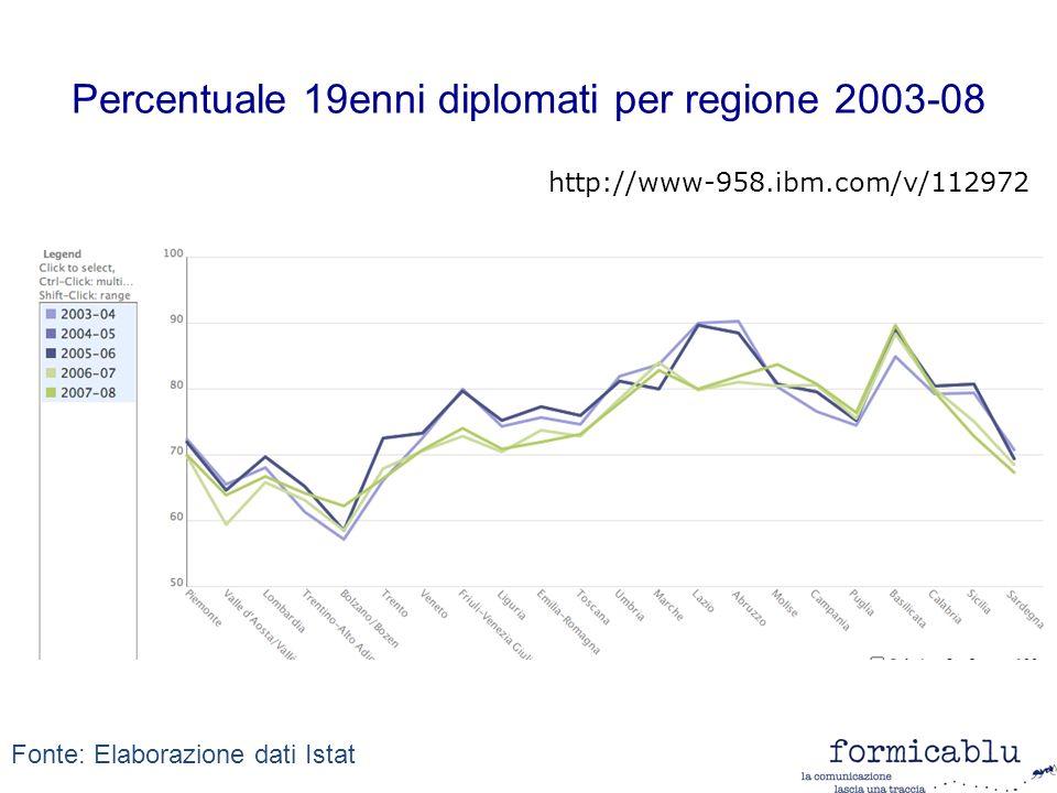 Percentuale 19enni diplomati per regione 2003-08 http://www-958.ibm.com/v/112972 Fonte: Elaborazione dati Istat