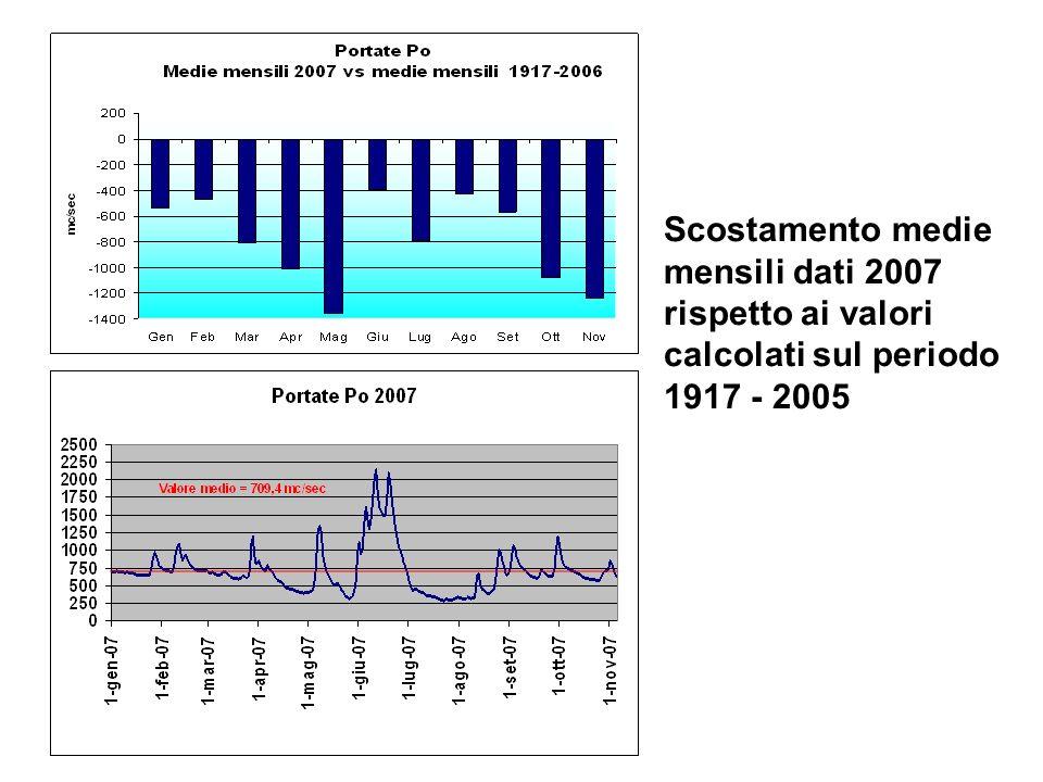 Scostamento medie mensili dati 2007 rispetto ai valori calcolati sul periodo 1917 - 2005