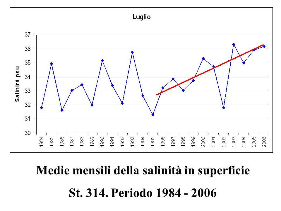 Medie mensili della salinità in superficie St. 314. Periodo 1984 - 2006
