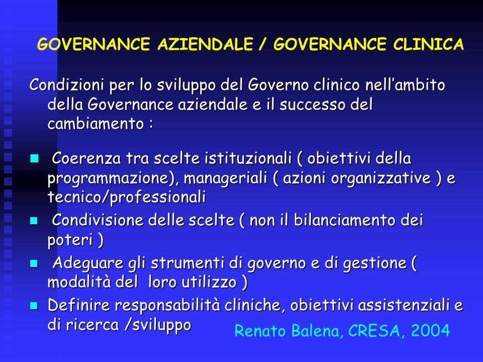 GOVERNANCE AZIENDALE / GOVERNANCE CLINICA Condizioni per lo sviluppo del Governo clinico nellambito della Governance aziendale e il successo del cambi