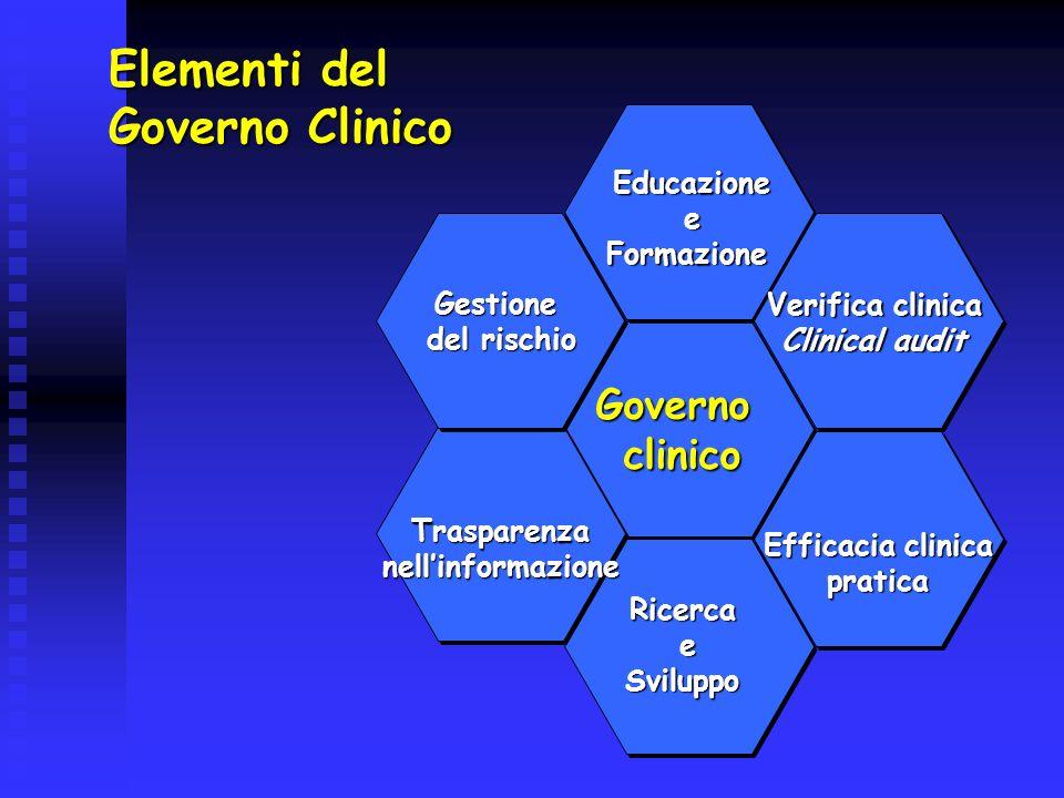 Elementi del Governo Clinico Governoclinico EducazioneeFormazione RicercaeSviluppo Trasparenzanellinformazione Gestione del rischio Verifica clinica C