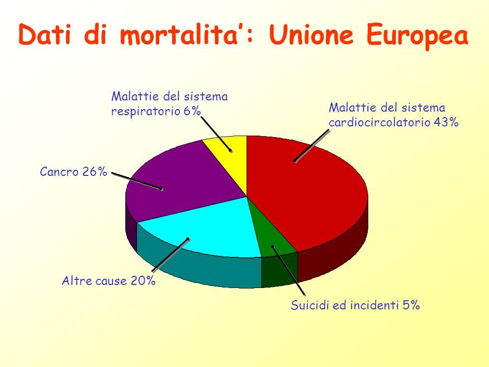 Malattie del sistema cardiocircolatorio 43% Suicidi ed incidenti 5% Altre cause 20% Cancro 26% Malattie del sistema respiratorio 6% Dati di mortalita: Unione Europea