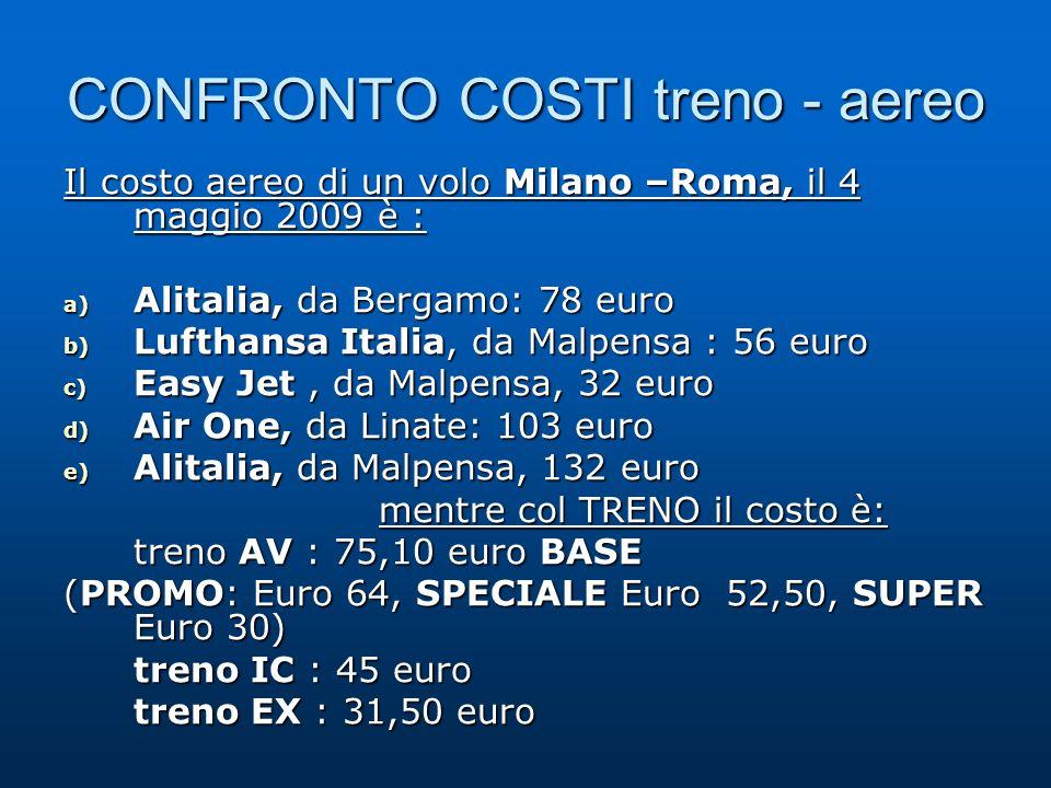 CONFRONTO COSTI treno - aereo Il costo aereo di un volo Milano –Roma, il 4 maggio 2009 è : a) Alitalia, da Bergamo: 78 euro b) Lufthansa Italia, da Malpensa : 56 euro c) Easy Jet, da Malpensa, 32 euro d) Air One, da Linate: 103 euro e) Alitalia, da Malpensa, 132 euro mentre col TRENO il costo è: treno AV : 75,10 euro BASE (PROMO: Euro 64, SPECIALE Euro 52,50, SUPER Euro 30) treno IC : 45 euro treno EX : 31,50 euro