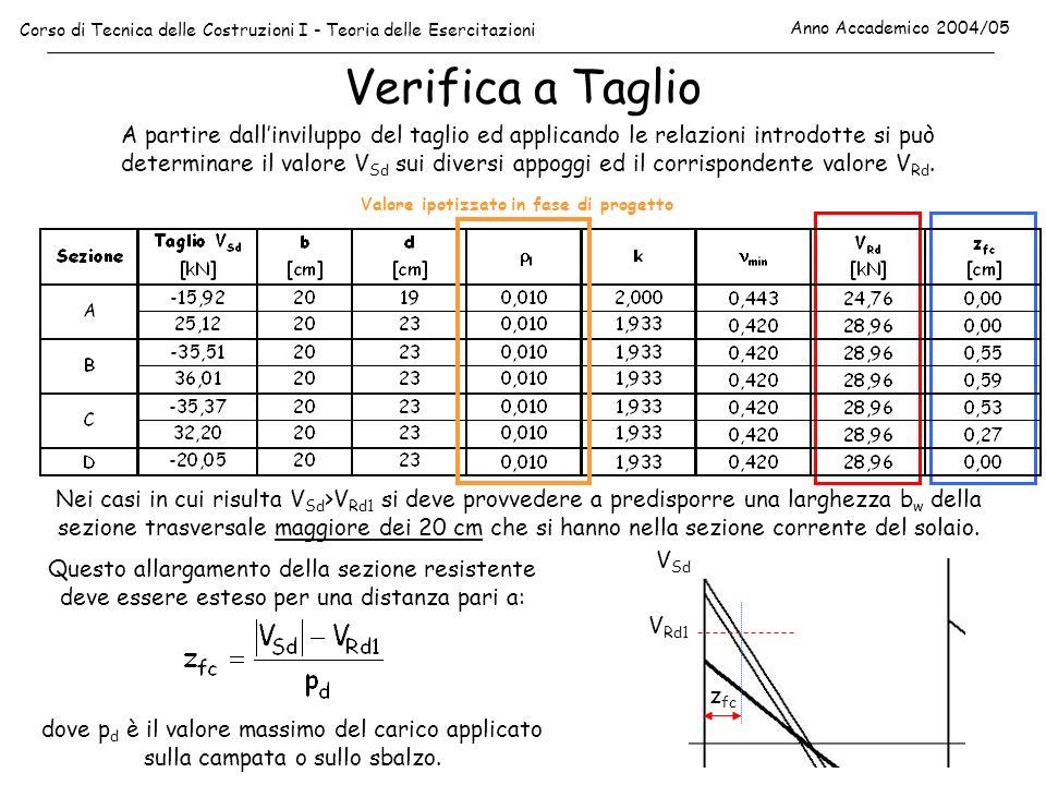 Verifica a Taglio Corso di Tecnica delle Costruzioni I - Teoria delle Esercitazioni Anno Accademico 2004/05 A partire dallinviluppo del taglio ed appl