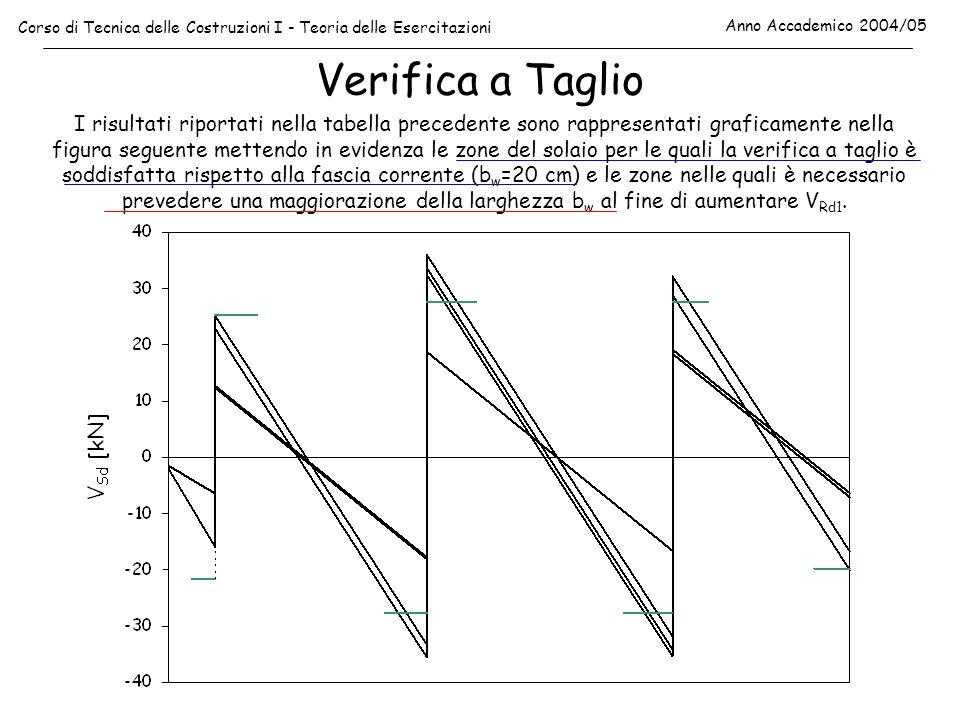 Verifica a Taglio Corso di Tecnica delle Costruzioni I - Teoria delle Esercitazioni Anno Accademico 2004/05 I risultati riportati nella tabella preced