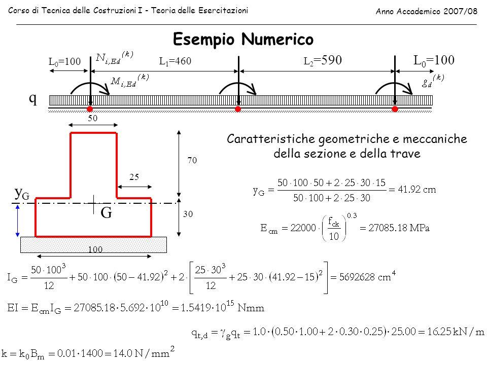 Esempio Numerico Corso di Tecnica delle Costruzioni I - Teoria delle Esercitazioni Anno Accademico 2007/08 L 0 =100 L 1 =460 L 2 =590L 0 =100 G yGyG 1