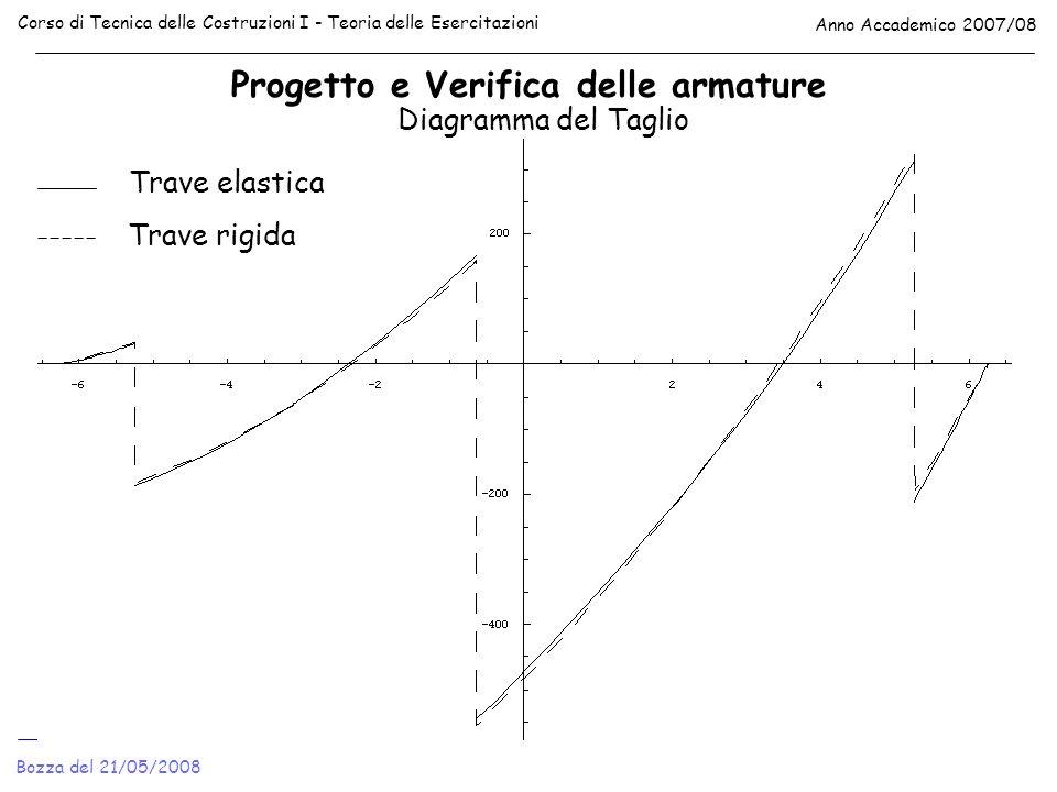 Progetto e Verifica delle armature Corso di Tecnica delle Costruzioni I - Teoria delle Esercitazioni Anno Accademico 2007/08 Bozza del 21/05/2008 Diag