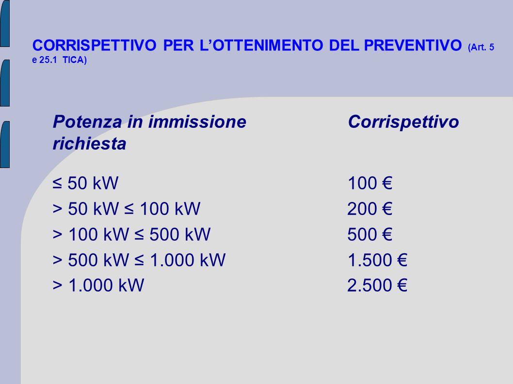 CORRISPETTIVO PER LOTTENIMENTO DEL PREVENTIVO (Art. 5 e 25.1 TICA) Potenza in immissioneCorrispettivo richiesta 50 kW100 > 50 kW 100 kW200 > 100 kW 50