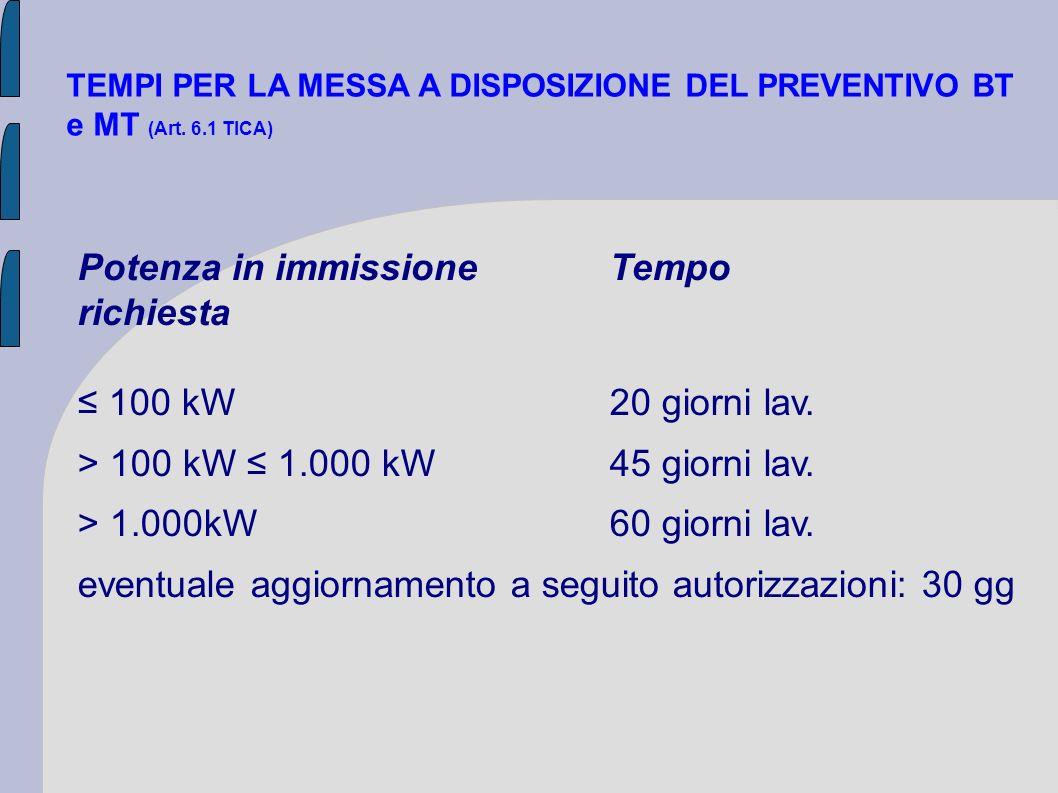 TEMPI PER LA MESSA A DISPOSIZIONE DEL PREVENTIVO BT e MT (Art. 6.1 TICA) Potenza in immissioneTempo richiesta 100 kW20 giorni lav. > 100 kW 1.000 kW45