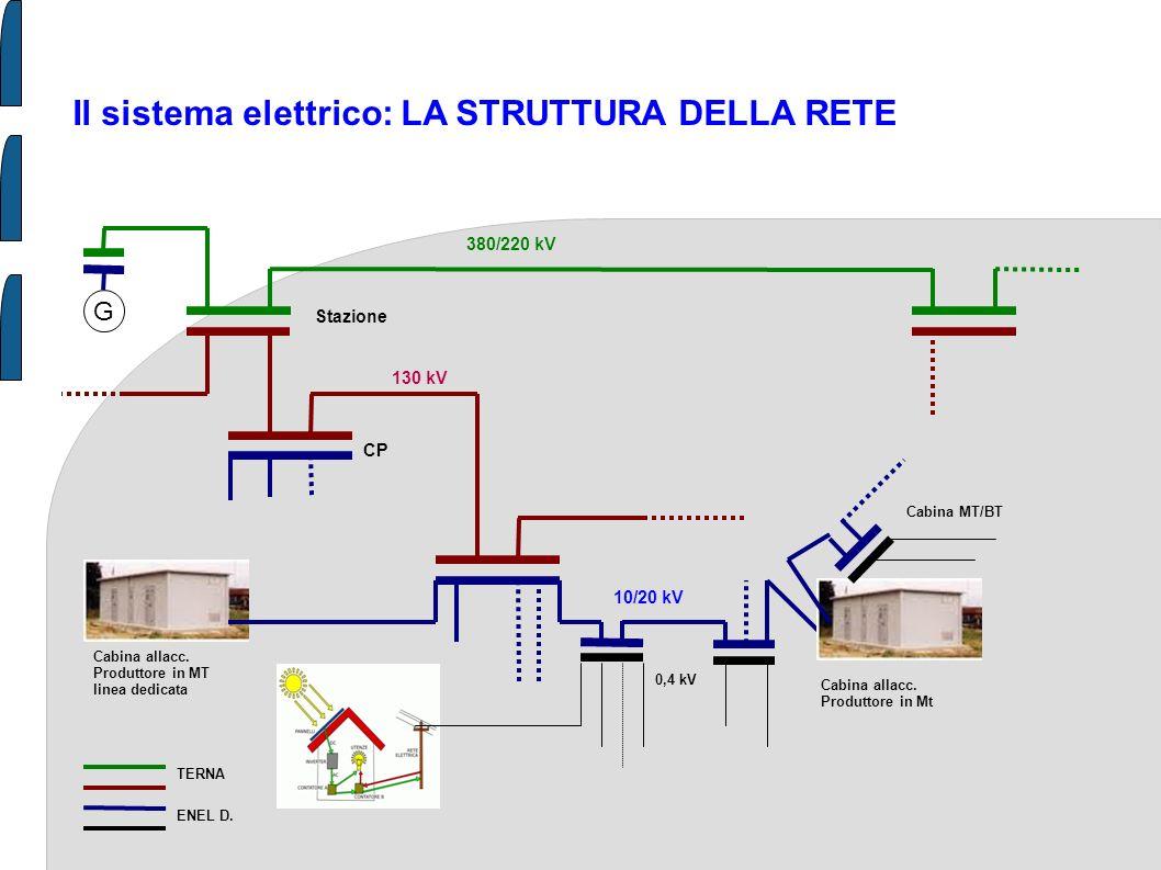 Il sistema elettrico: LA STRUTTURA DELLA RETE G 380/220 kV 130 kV Stazione CP Cabina allacc. Produttore in MT linea dedicata 10/20 kV Cabina allacc. P