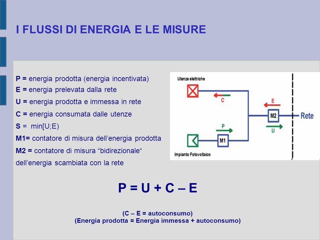 I FLUSSI DI ENERGIA E LE MISURE P = energia prodotta (energia incentivata) E = energia prelevata dalla rete U = energia prodotta e immessa in rete C =