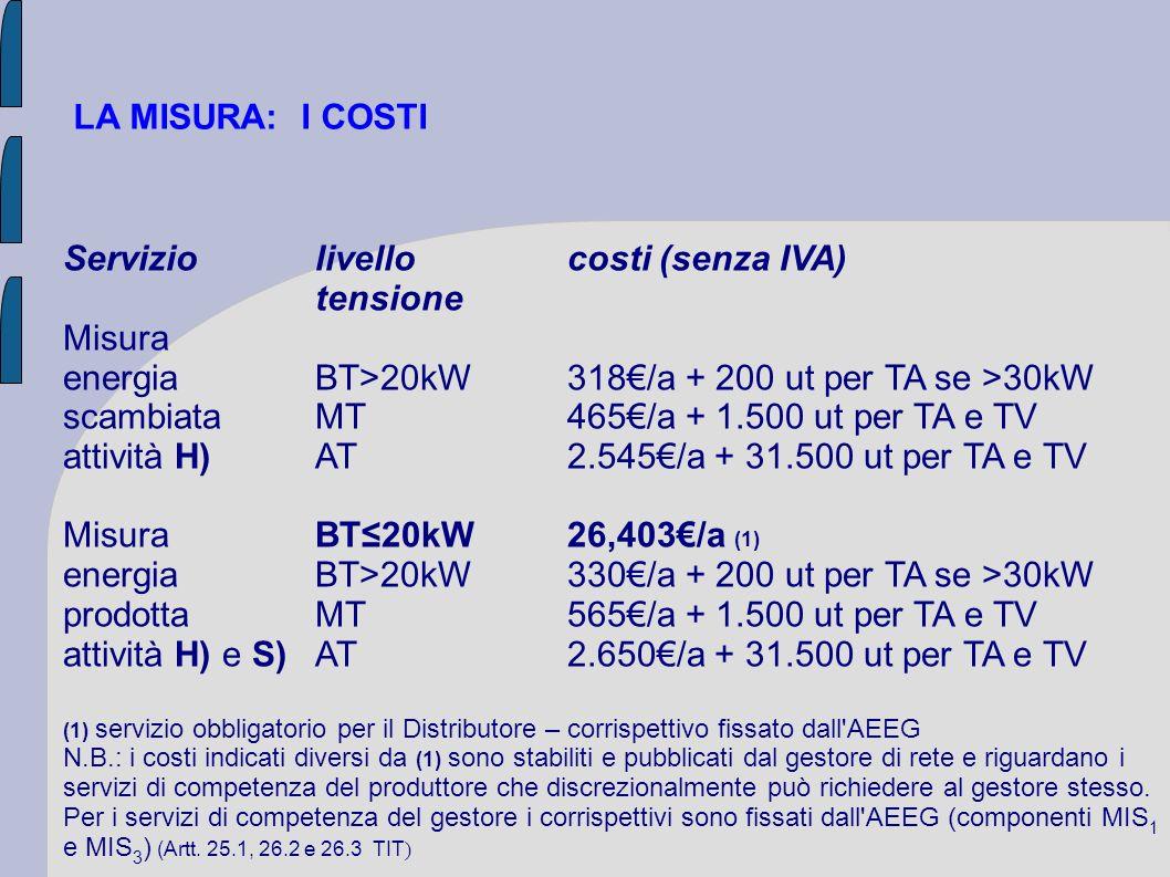 LA MISURA: I COSTI Serviziolivellocosti (senza IVA) tensione Misura energia BT>20kW318/a + 200 ut per TA se >30kW scambiataMT465/a + 1.500 ut per TA e