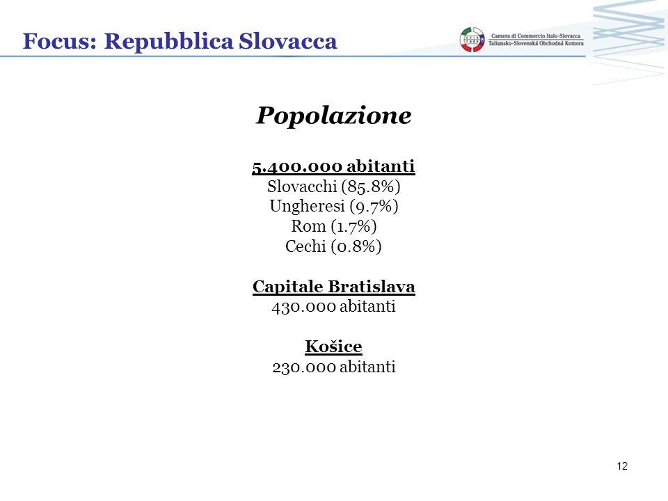 Focus: Repubblica Slovacca Popolazione 5.400.000 abitanti Slovacchi (85.8%) Ungheresi (9.7%) Rom (1.7%) Cechi (0.8%) Capitale Bratislava 430.000 abita